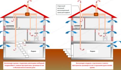 Вентиляция жилого подвала в частном доме