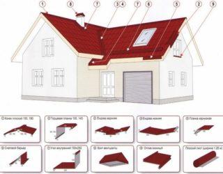 Элементы крыши из профнастила