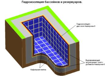 Гидроизоляция чаши бассейна из бетона