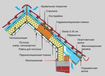Устройство теплой крыши из металлочерепицы