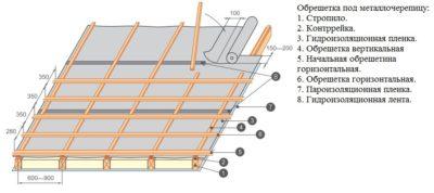 Обрешетка и контробрешетка под металлочерепицу