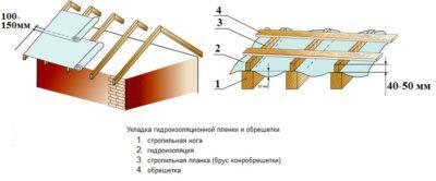 Что положить под профнастил на крышу?