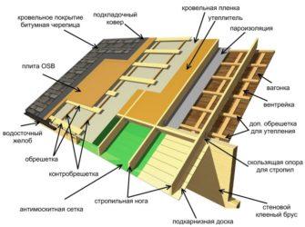Крыша из гибкой черепицы технология