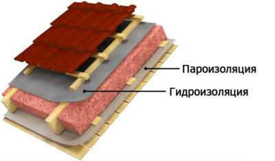 Чем отличается пароизоляция от гидроизоляции для стен?