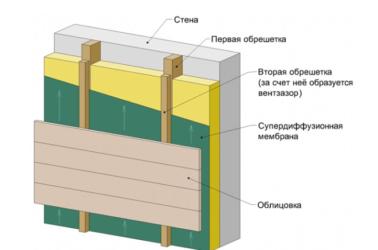 Вентилируемый фасад для частного дома своими руками