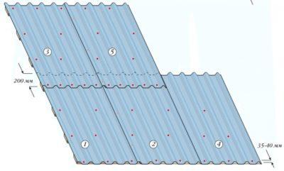 Правила укладки профнастила на крышу