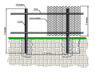 Как построить забор из рабицы своими руками?