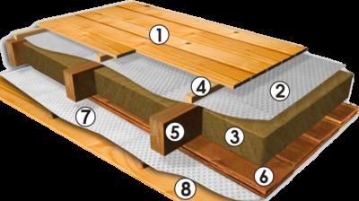 Гидроизоляция между первым и вторым этажом